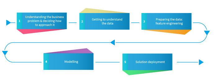 Phases of a Data Science project