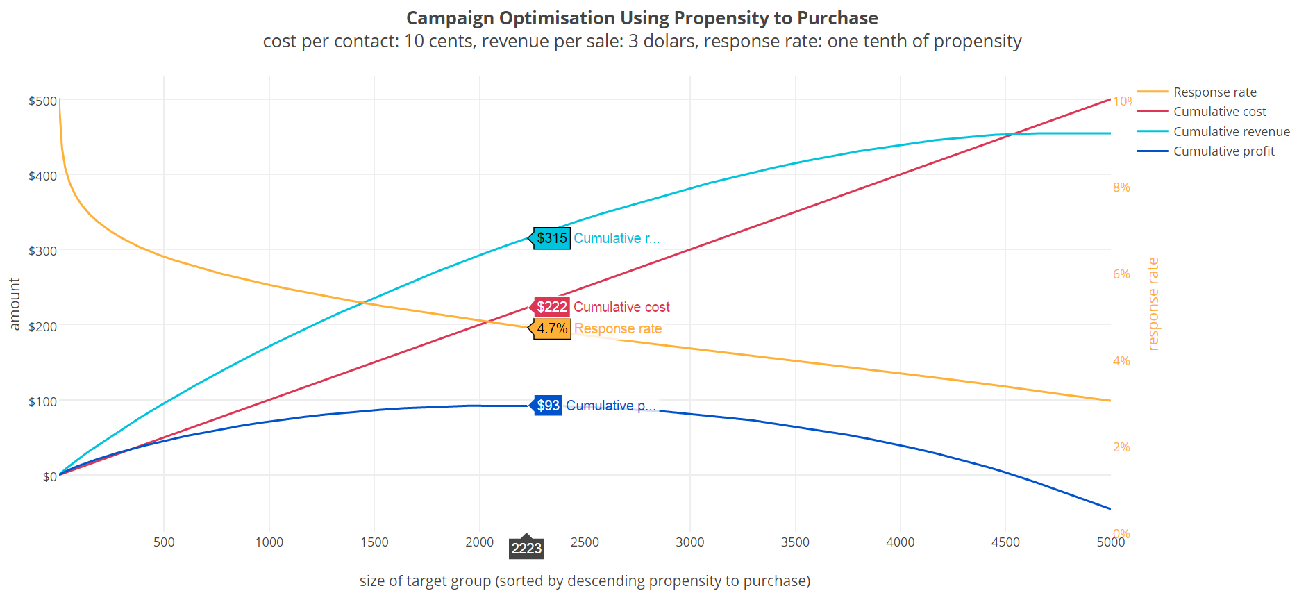 Propensity modelling and how it is relevant for modern marketing