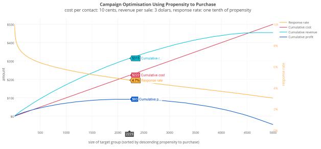campaign_optimisation