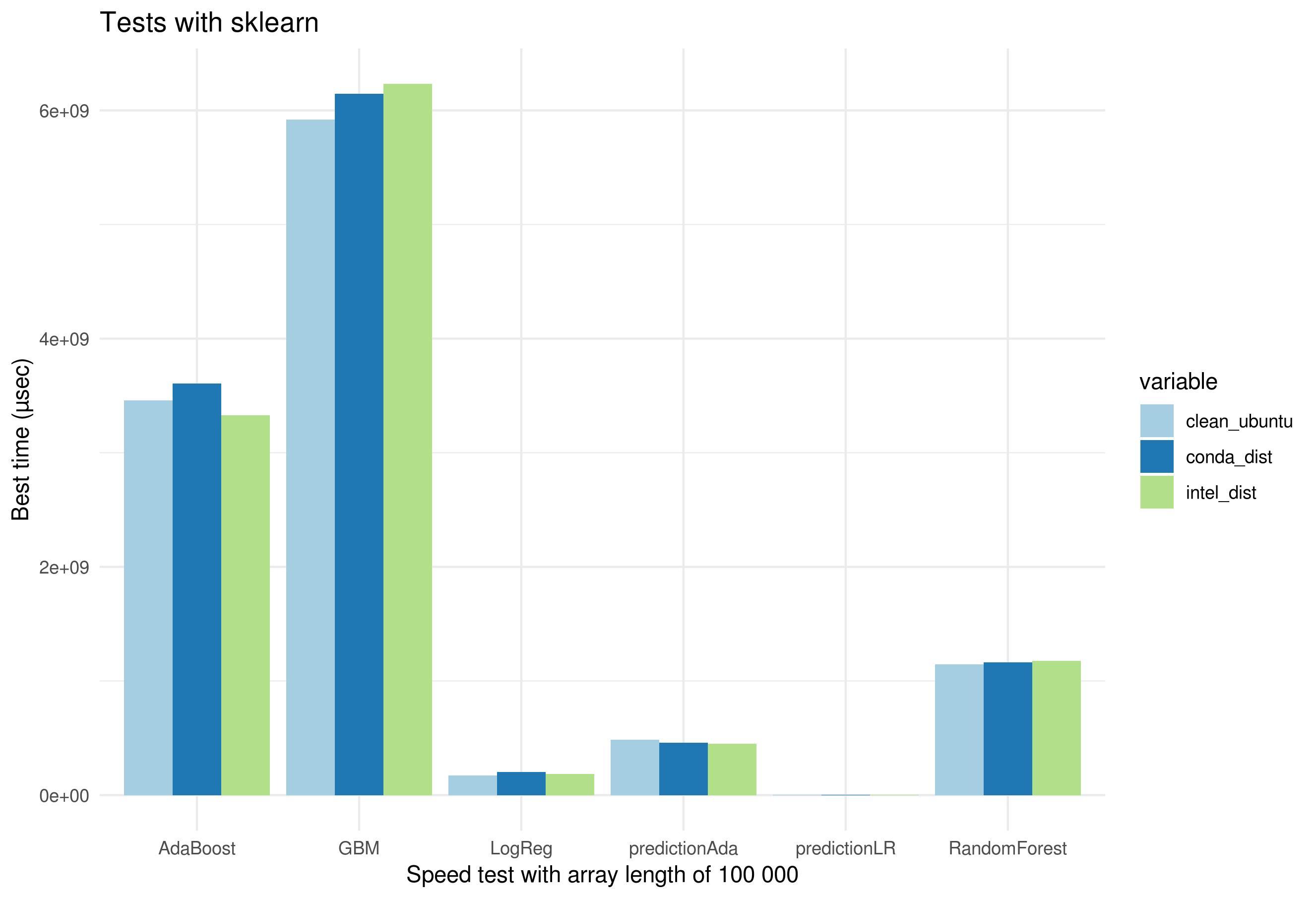 The performance of Intel vs  Anaconda vs  vanilla Python